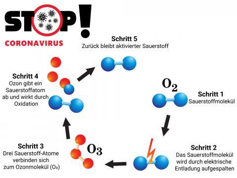 Auto Desinfektion Innenraumreinigung Ozon Wirkungsweise